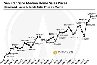 Housing Crisis in the Bay Area